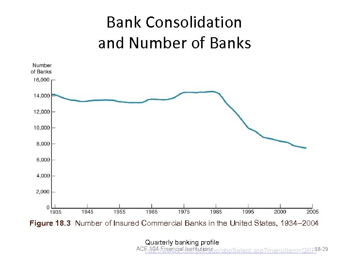 Bank Consolidation and Number of Banks Figure 18. 3 Number of Insured Commercial Banks