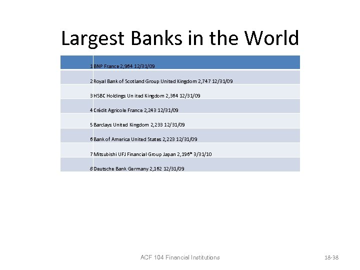 Largest Banks in the World 1 BNP France 2, 964 12/31/09 2 Royal Bank