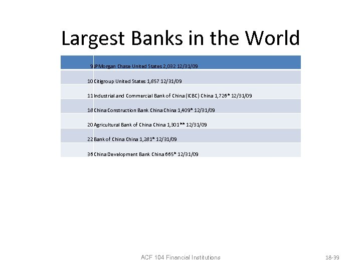 Largest Banks in the World 9 JPMorgan Chase United States 2, 032 12/31/09 10