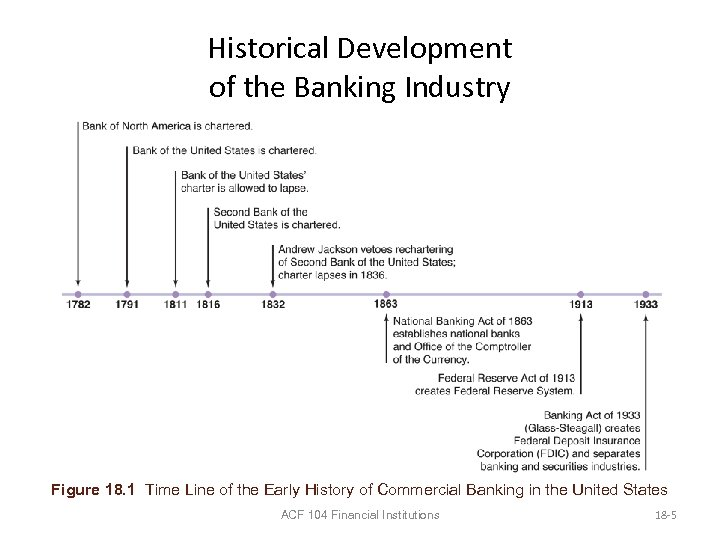 Historical Development of the Banking Industry Figure 18. 1 Time Line of the Early
