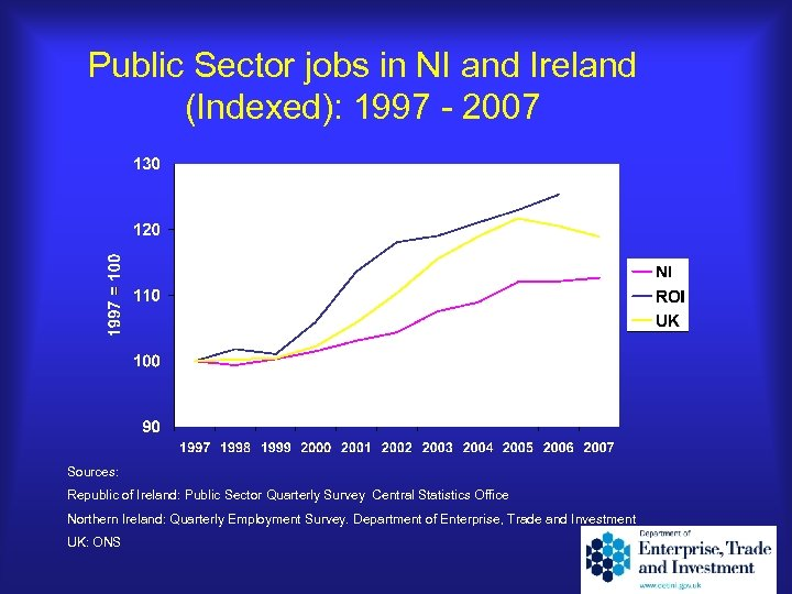 Public Sector jobs in NI and Ireland (Indexed): 1997 - 2007 Sources: Republic of