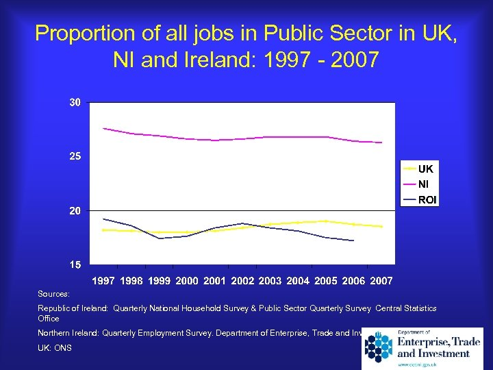 Proportion of all jobs in Public Sector in UK, NI and Ireland: 1997 -