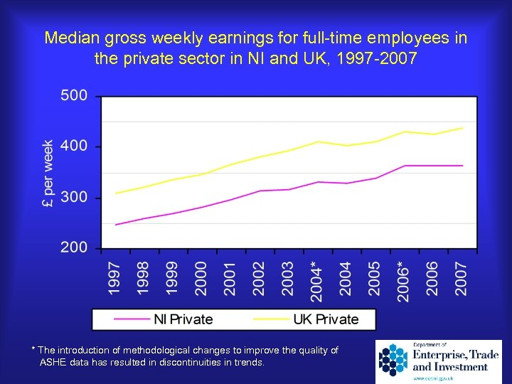 Median gross weekly earnings for full-time employees in the private sector in NI and