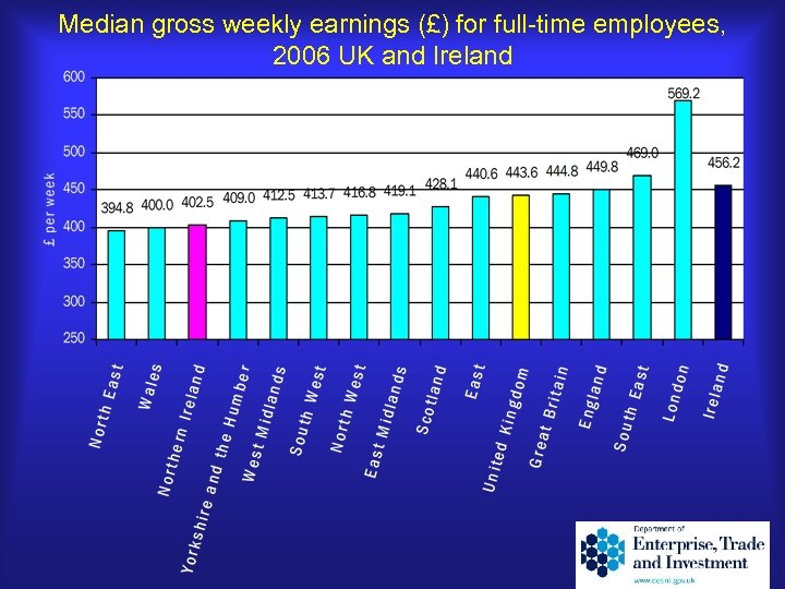 Median gross weekly earnings (£) for full-time employees, 2006 UK and Ireland