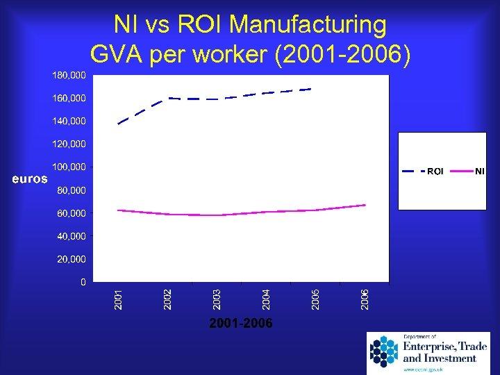 NI vs ROI Manufacturing GVA per worker (2001 -2006)