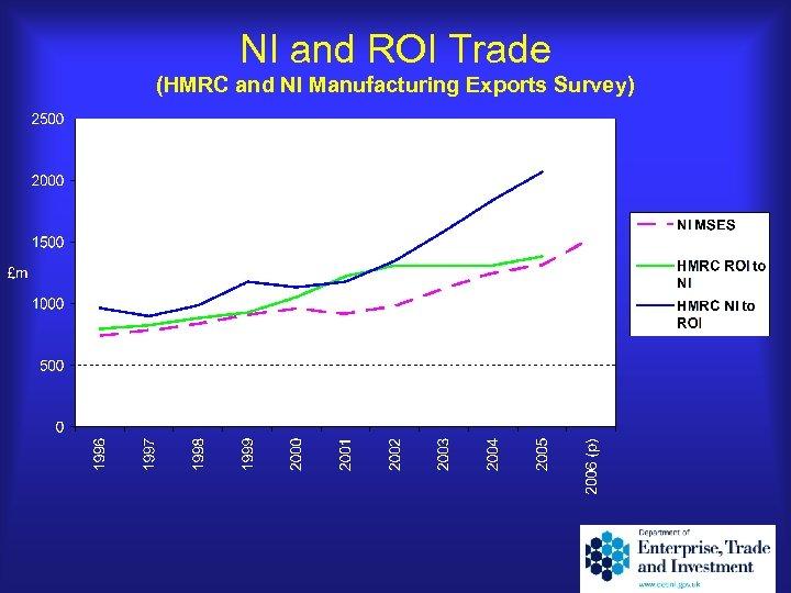 NI and ROI Trade (HMRC and NI Manufacturing Exports Survey)
