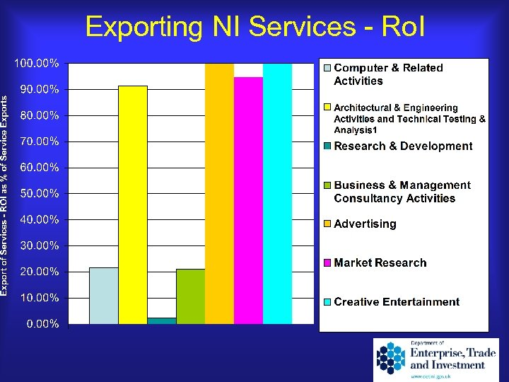 Exporting NI Services - Ro. I