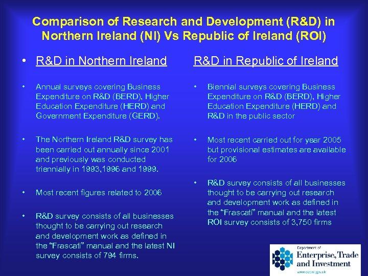 Comparison of Research and Development (R&D) in Northern Ireland (NI) Vs Republic of Ireland