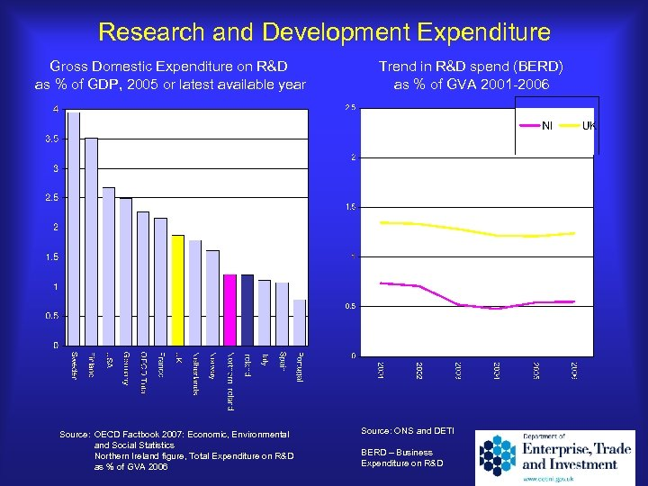 Research and Development Expenditure Gross Domestic Expenditure on R&D Trend in R&D spend (BERD)