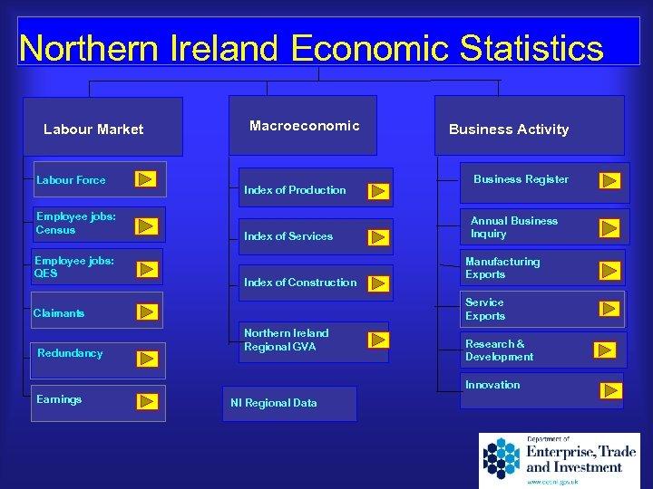 Northern Ireland Economic Statistics Labour Market Labour Force Employee jobs: Employee Jobs Census Employee