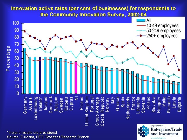 Innovation active rates (per cent of businesses) for respondents to the Community Innovation Survey,