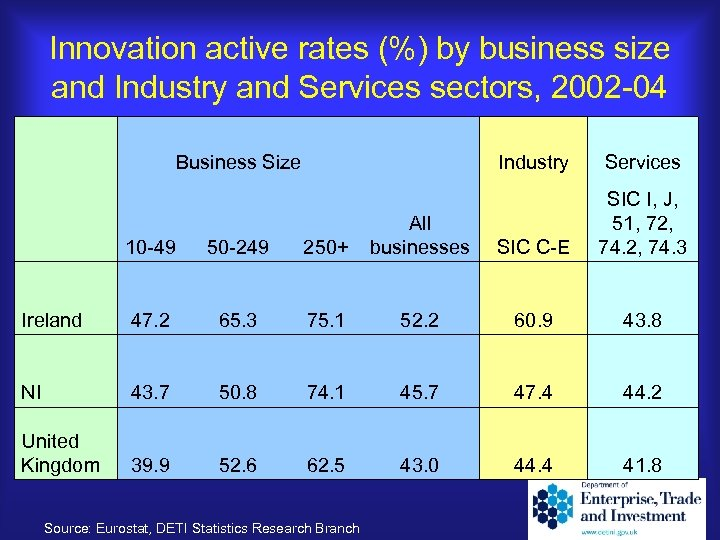 Innovation active rates (%) by business size and Industry and Services sectors, 2002 -04