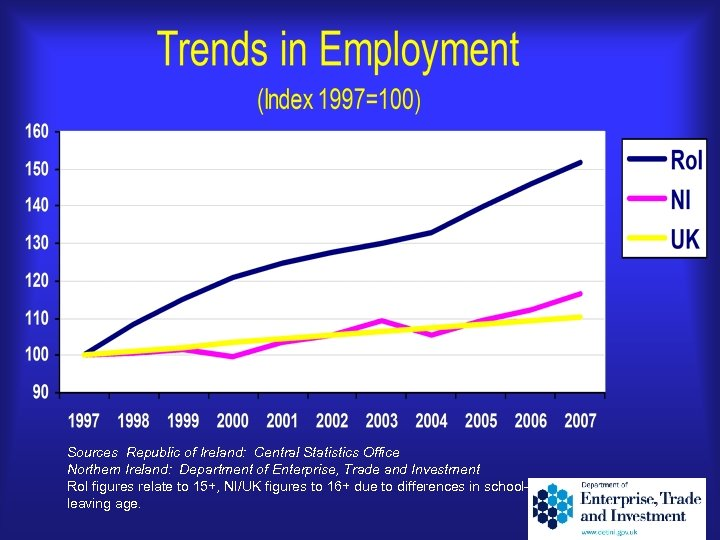 Sources Republic of Ireland: Central Statistics Office Northern Ireland: Department of Enterprise, Trade and
