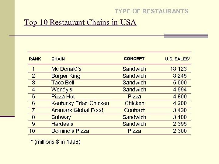 TYPE OF RESTAURANTS Top 10 Restaurant Chains in USA RANK CHAIN CONCEPT U. S.