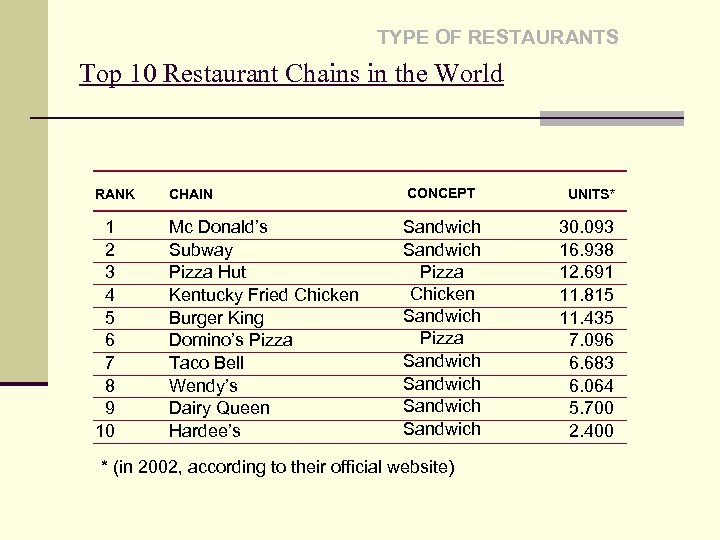 TYPE OF RESTAURANTS Top 10 Restaurant Chains in the World RANK CHAIN CONCEPT 1