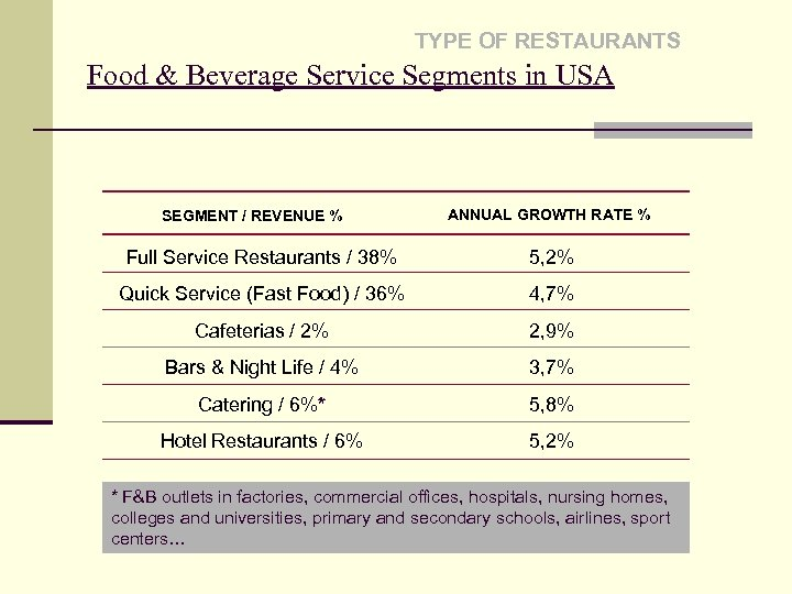 TYPE OF RESTAURANTS Food & Beverage Service Segments in USA SEGMENT / REVENUE %
