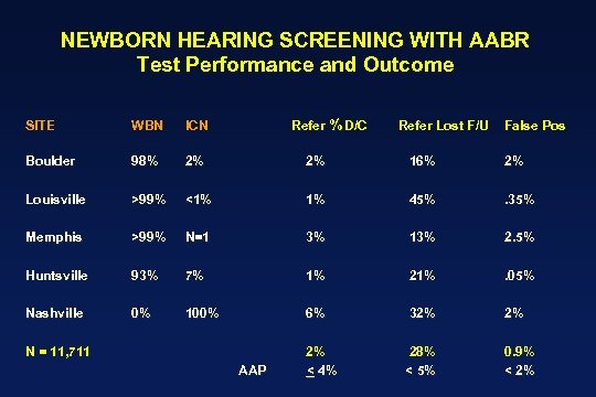 NEWBORN HEARING SCREENING WITH AABR Test Performance and Outcome Refer % D/C SITE WBN