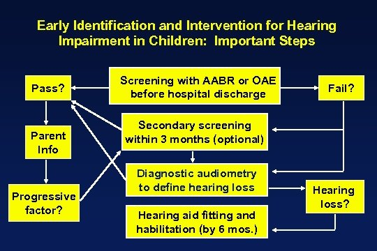 Early Identification and Intervention for Hearing Impairment in Children: Important Steps Pass? Parent Info