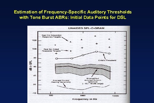Estimation of Frequency-Specific Auditory Thresholds with Tone Burst ABRs: Initial Data Points for DSL