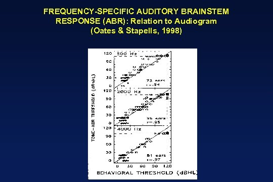 FREQUENCY-SPECIFIC AUDITORY BRAINSTEM RESPONSE (ABR): Relation to Audiogram (Oates & Stapells, 1998)