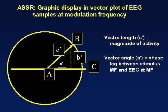 ASSR: Graphic display in vector plot of EEG samples at modulation frequency B c'