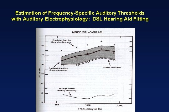 Estimation of Frequency-Specific Auditory Thresholds with Auditory Electrophysiology: DSL Hearing Aid Fitting