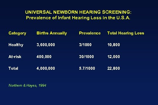 UNIVERSAL NEWBORN HEARING SCREENING: Prevalence of Infant Hearing Loss in the U. S. A.