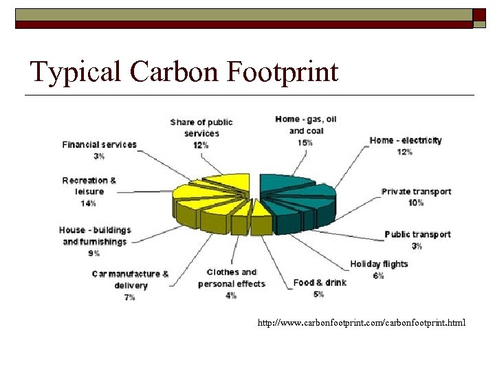 Typical Carbon Footprint http: //www. carbonfootprint. com/carbonfootprint. html