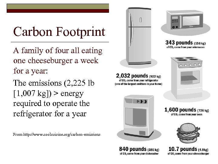 Carbon Footprint A family of four all eating one cheeseburger a week for a
