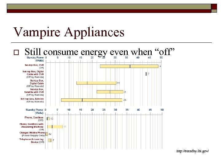 "Vampire Appliances o Still consume energy even when ""off"" http: //standby. lbl. gov/"