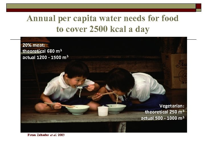 Annual per capita water needs for food to cover 2500 kcal a day 20%
