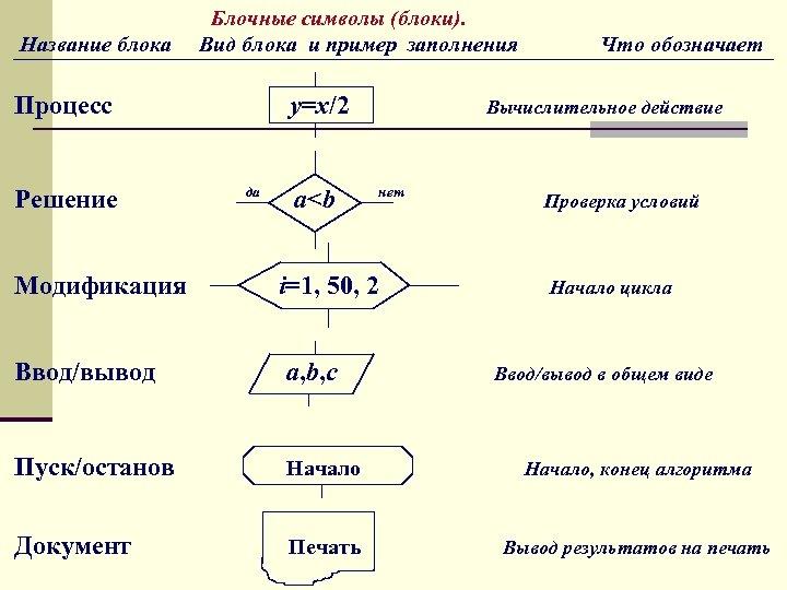 Название блока Блочные символы (блоки). Вид блока и пример заполнения Процесс Решение у=х/2 да