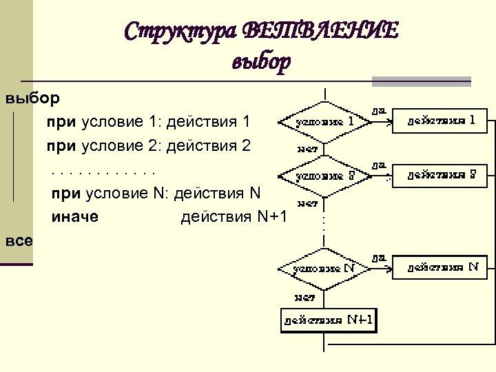 Структура ВЕТВЛЕНИЕ выбор при условие 1: действия 1 при условие 2: действия 2 .