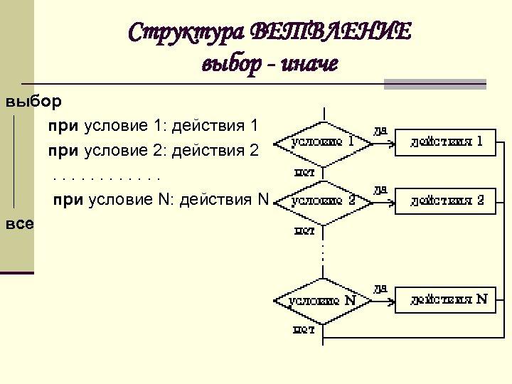 Структура ВЕТВЛЕНИЕ выбор - иначе выбор при условие 1: действия 1 при условие 2: