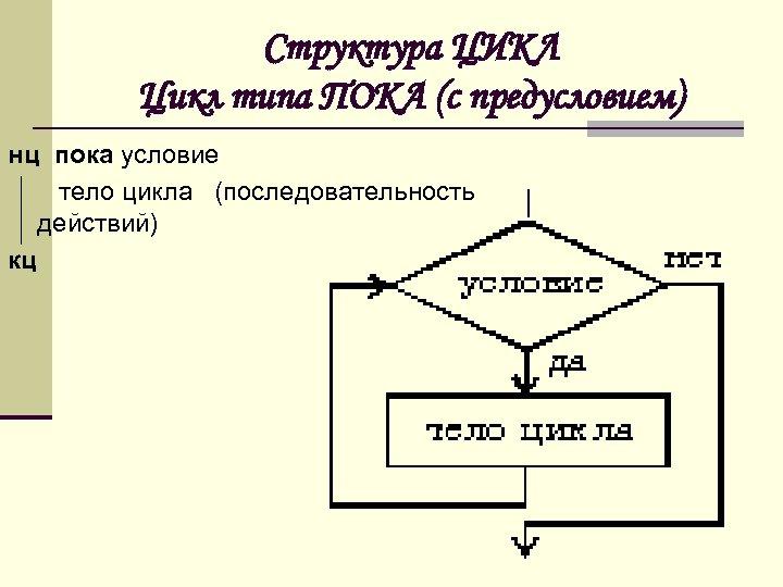 Структура ЦИКЛ Цикл типа ПОКА (с предусловием) нц пока условие тело цикла (последовательность действий)