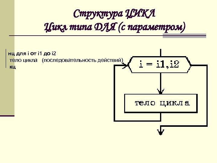Структура ЦИКЛ Цикл типа ДЛЯ (с параметром) нц для i от i 1 до