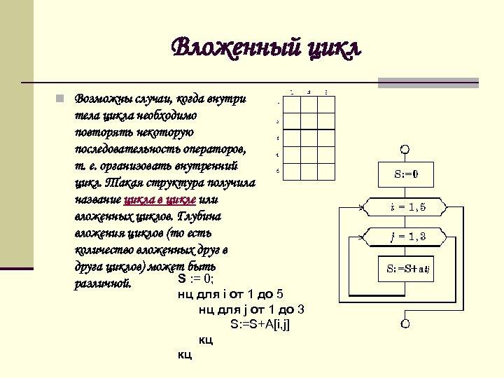 Вложенный цикл n Возможны случаи, когда внутри тела цикла необходимо повторять некоторую последовательность операторов,