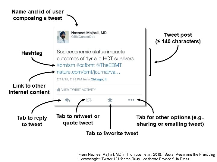 """From Navneet Majhail, MD in Thompson et al. 2015. """"Social Media and the Practicing"""
