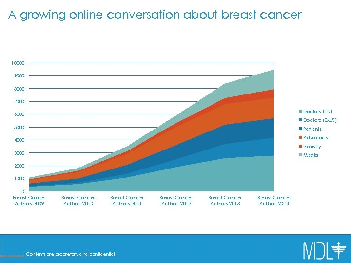 A growing online conversation about breast cancer 10000 Breast cancer authors over time –
