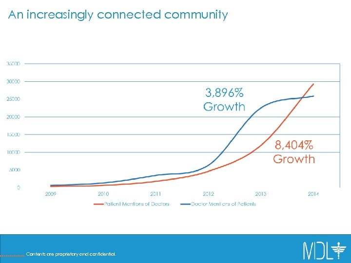 An increasingly connected community Contents are proprietary and confidential.