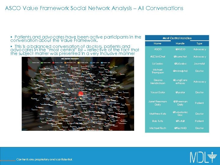 ASCO Value Framework Social Network Analysis – All Conversations § Patients and advocates have