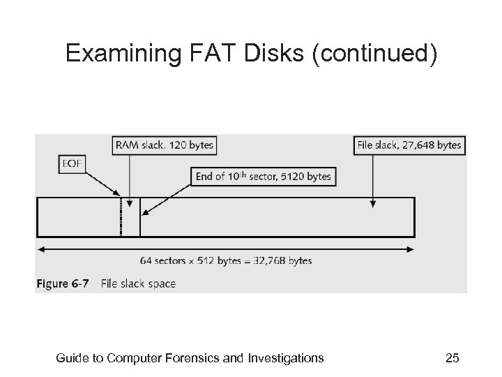 Examining FAT Disks (continued) Guide to Computer Forensics and Investigations 25
