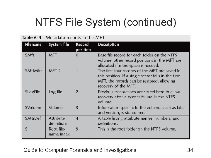 NTFS File System (continued) Guide to Computer Forensics and Investigations 34