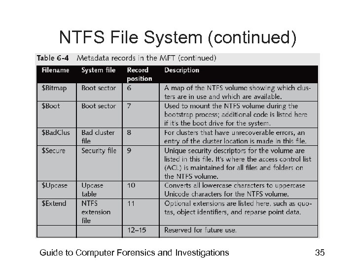 NTFS File System (continued) Guide to Computer Forensics and Investigations 35