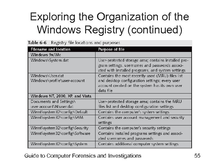 Exploring the Organization of the Windows Registry (continued) Guide to Computer Forensics and Investigations