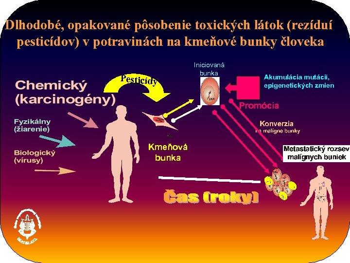 Dlhodobé, opakované pôsobenie toxických látok (rezíduí pesticídov) v potravinách na kmeňové bunky človeka Pesticídy