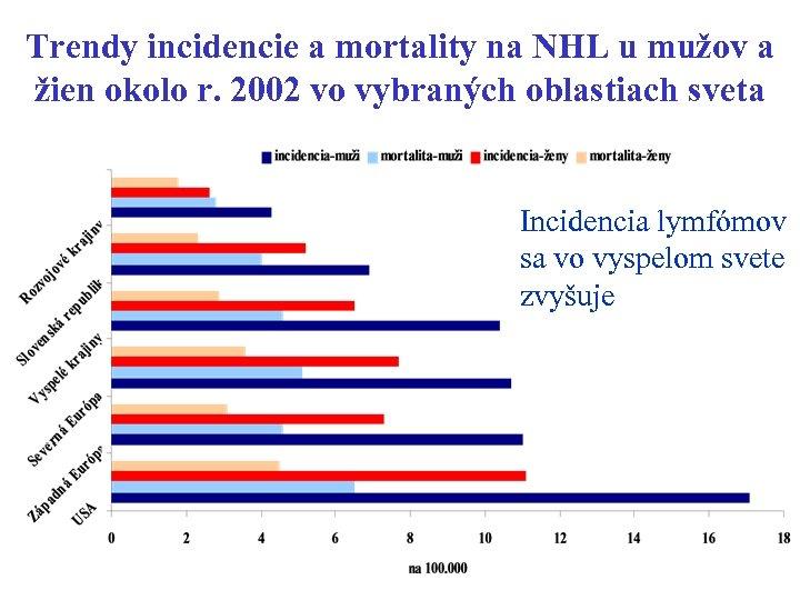 Trendy incidencie a mortality na NHL u mužov a žien okolo r. 2002 vo