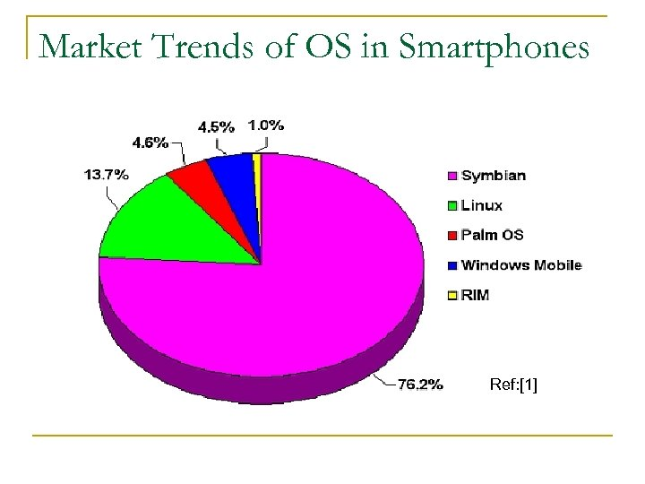 Market Trends of OS in Smartphones Ref: [1]
