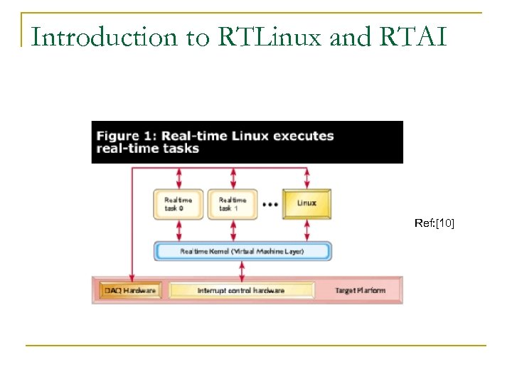 Introduction to RTLinux and RTAI Ref: [10]