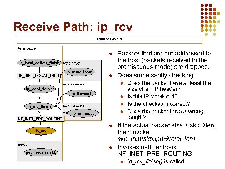 Receive Path: ip_rcv Higher Layers ip_input. c l ip_local_deliver_finish ROUTING NF_INET_LOCAL_INPUT ip_route_input l Packets